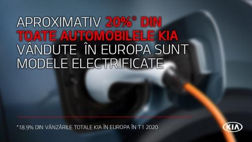 Kia Motors Europe a înregistrat un record de vânzări pentru automobilele electrice și hibride într-un prim trimestru provocator