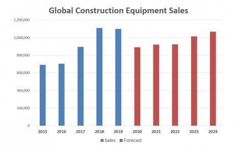 Vânzările de echipamente pentru construcții vor scădea cu 19%