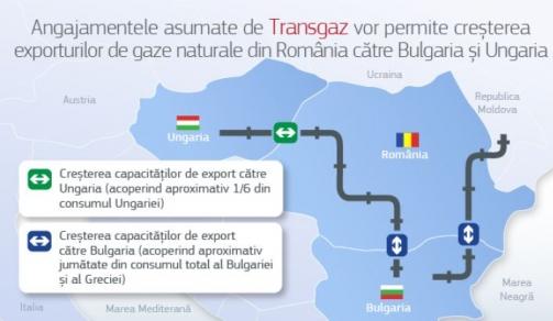 Politica antitrust: Comisia acceptă angajamentele propuse de Transgaz în vederea facilitării exporturilor de gaze naturale din România